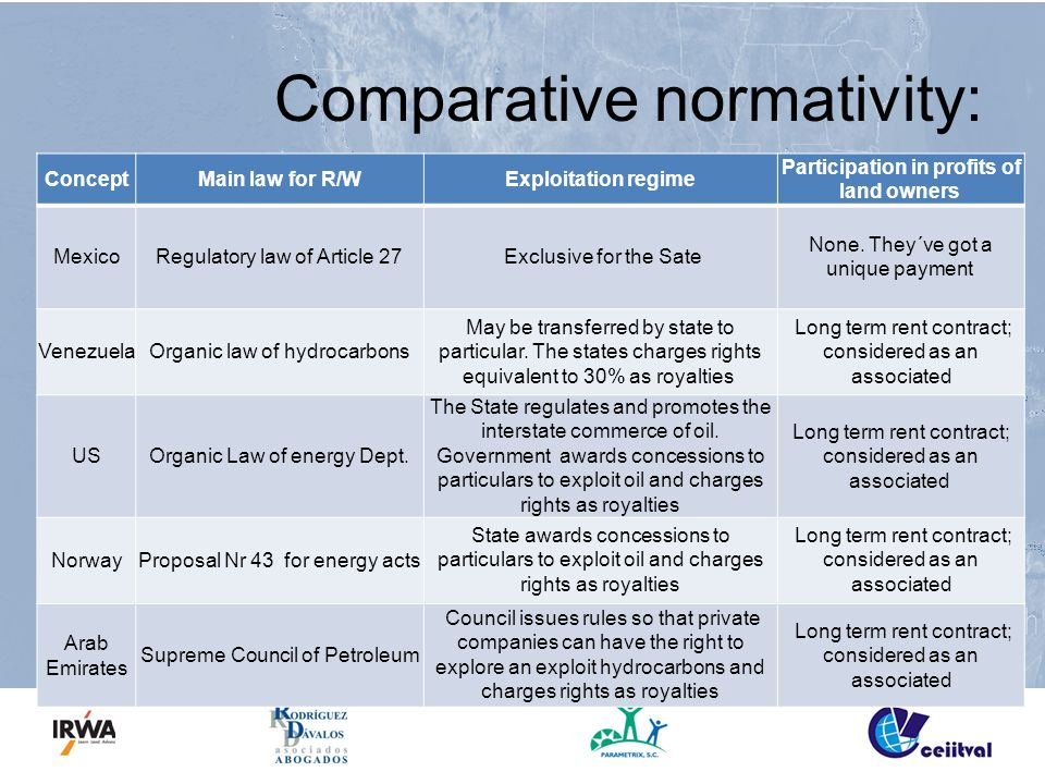 Comparative normativity: ConceptMain law for R/WExploitation regime Participation in profits of land owners MexicoRegulatory law of Article 27 Exclusi