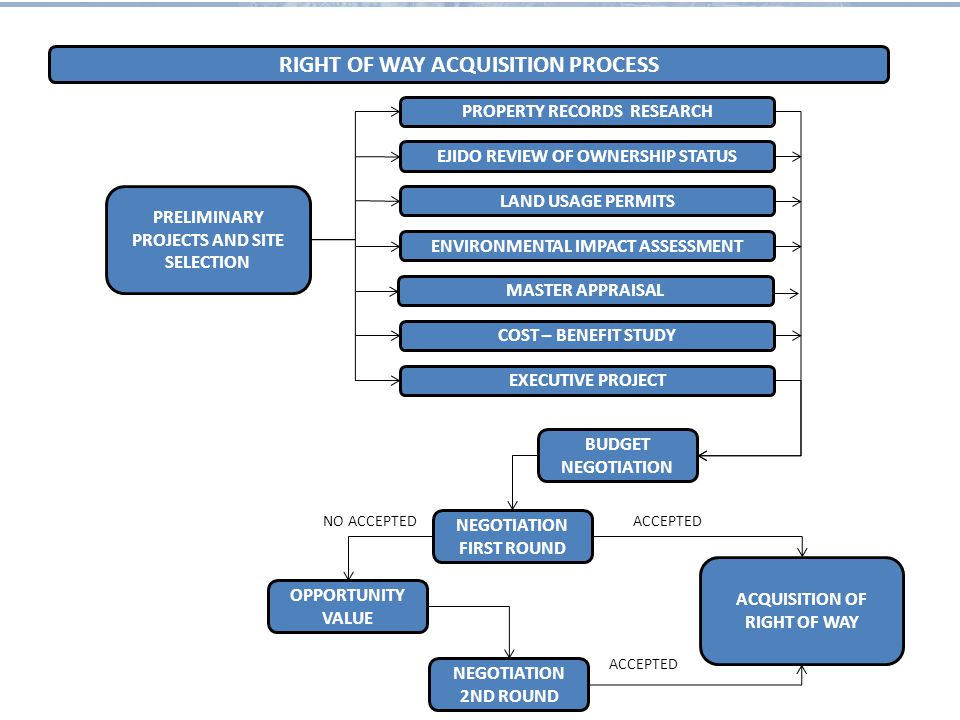 RIGHT OF WAY ACQUISITION PROCESS PROPERTY RECORDS RESEARCH EJIDO REVIEW OF OWNERSHIP STATUS LAND USAGE PERMITS ENVIRONMENTAL IMPACT ASSESSMENT MASTER