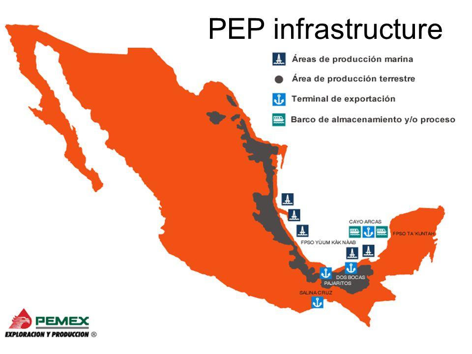 PEP infrastructure