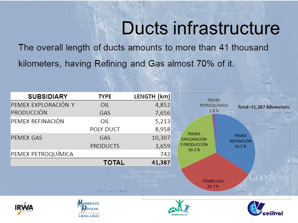 Ducts infrastructure The overall length of ducts amounts to more than 41 thousand kilometers, having Refining and Gas almost 70% of it.