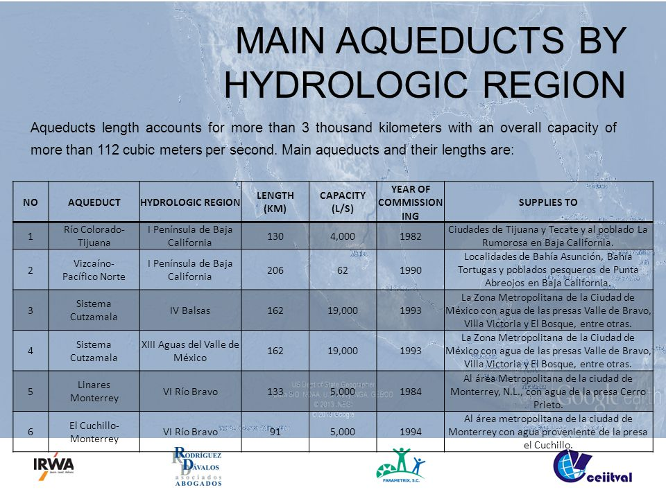 MAIN AQUEDUCTS BY HYDROLOGIC REGION NOAQUEDUCTHYDROLOGIC REGION LENGTH (KM) CAPACITY (L/S) YEAR OF COMMISSION ING SUPPLIES TO 1 Río Colorado- Tijuana