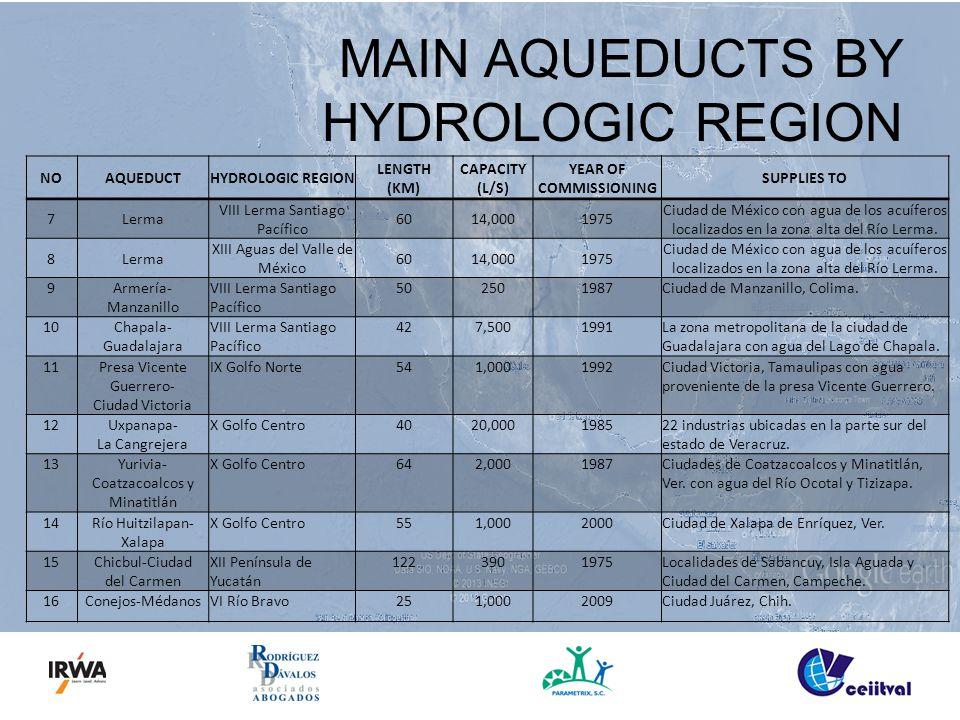 MAIN AQUEDUCTS BY HYDROLOGIC REGION NOAQUEDUCTHYDROLOGIC REGION LENGTH (KM) CAPACITY (L/S) YEAR OF COMMISSIONING SUPPLIES TO 7Lerma VIII Lerma Santiago Pacífico 6014,0001975 Ciudad de México con agua de los acuíferos localizados en la zona alta del Río Lerma.