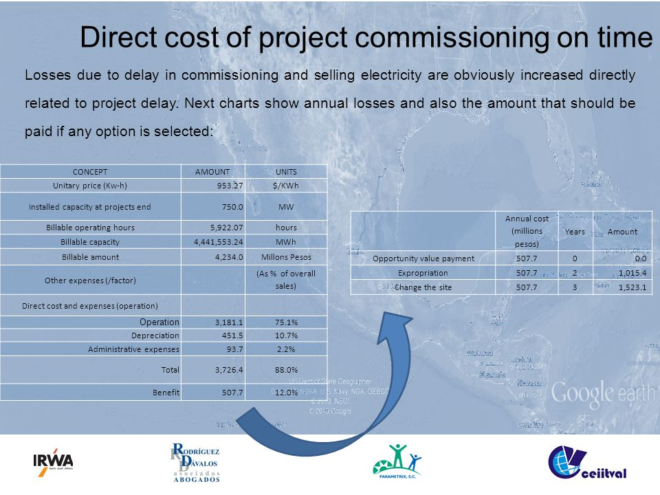 Direct cost of project commissioning on time Losses due to delay in commissioning and selling electricity are obviously increased directly related to project delay.