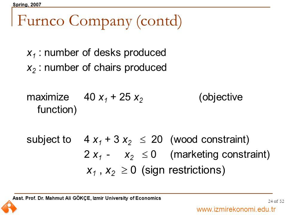 www.izmirekonomi.edu.tr Asst. Prof. Dr. Mahmut Ali GÖKÇE, Izmir University of Economics Spring, 2007 24 of 52 x 1 : number of desks produced x 2 : num
