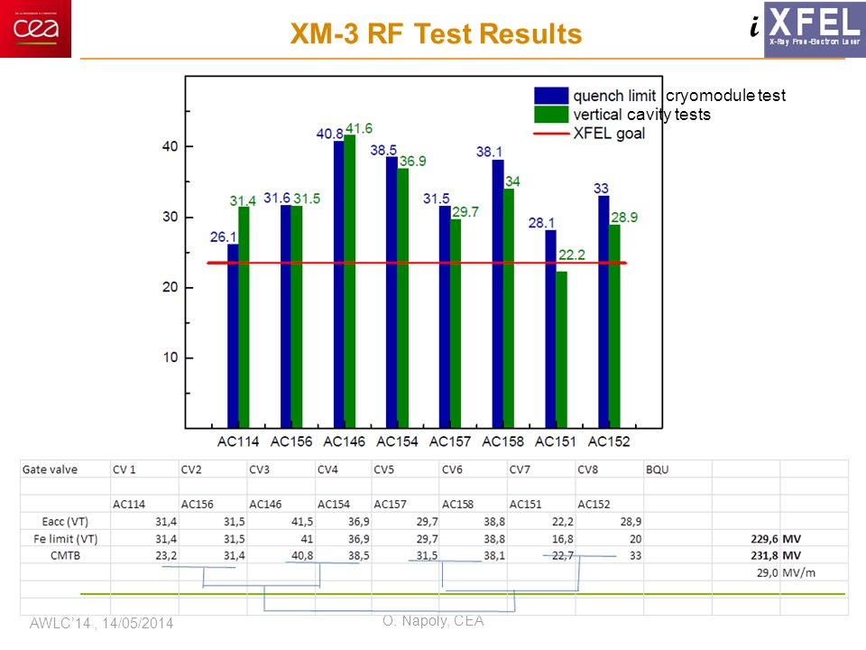 i XM-3 RF Test Results AWLC'14, 14/05/2014 O. Napoly, CEA cryomodule test cavity tests