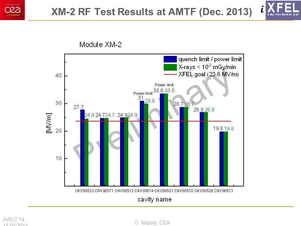 i XM-2 RF Test Results at AMTF (Dec. 2013) AWLC'14, 14/05/2014 O. Napoly, CEA