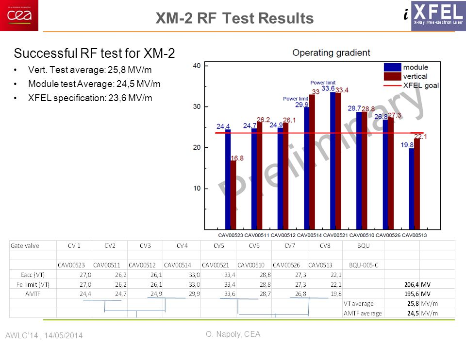 i XM-2 RF Test Results Successful RF test for XM-2 Vert. Test average: 25,8 MV/m Module test Average: 24,5 MV/m XFEL specification: 23,6 MV/m AWLC'14,