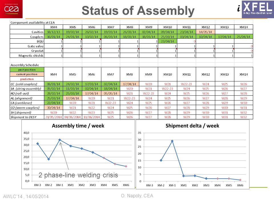 i Status of Assembly AWLC'14, 14/05/2014 O. Napoly, CEA 2 phase-line welding crisis