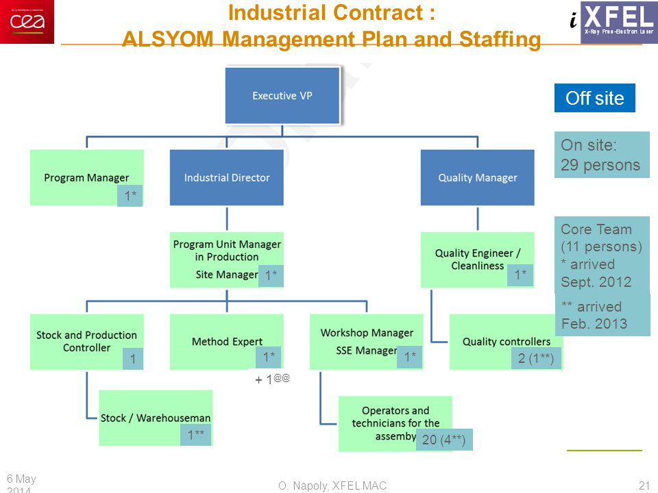 i Industrial Contract : ALSYOM Management Plan and Staffing O. Napoly, XFEL MAC 6 May 2014 21 Off site On site: 29 persons 1* 2 (1**) 20 (4**) 1** 1*