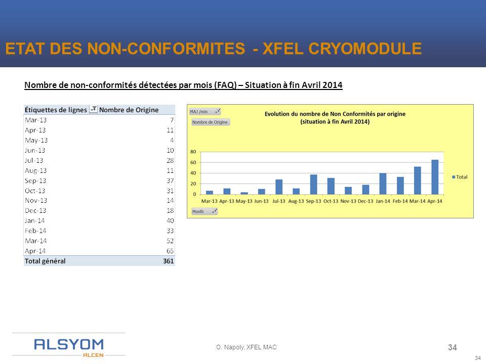 ETAT DES NON-CONFORMITES - XFEL CRYOMODULE 34 O. Napoly, XFEL MAC Nombre de non-conformités détectées par mois (FAQ) – Situation à fin Avril 2014 34