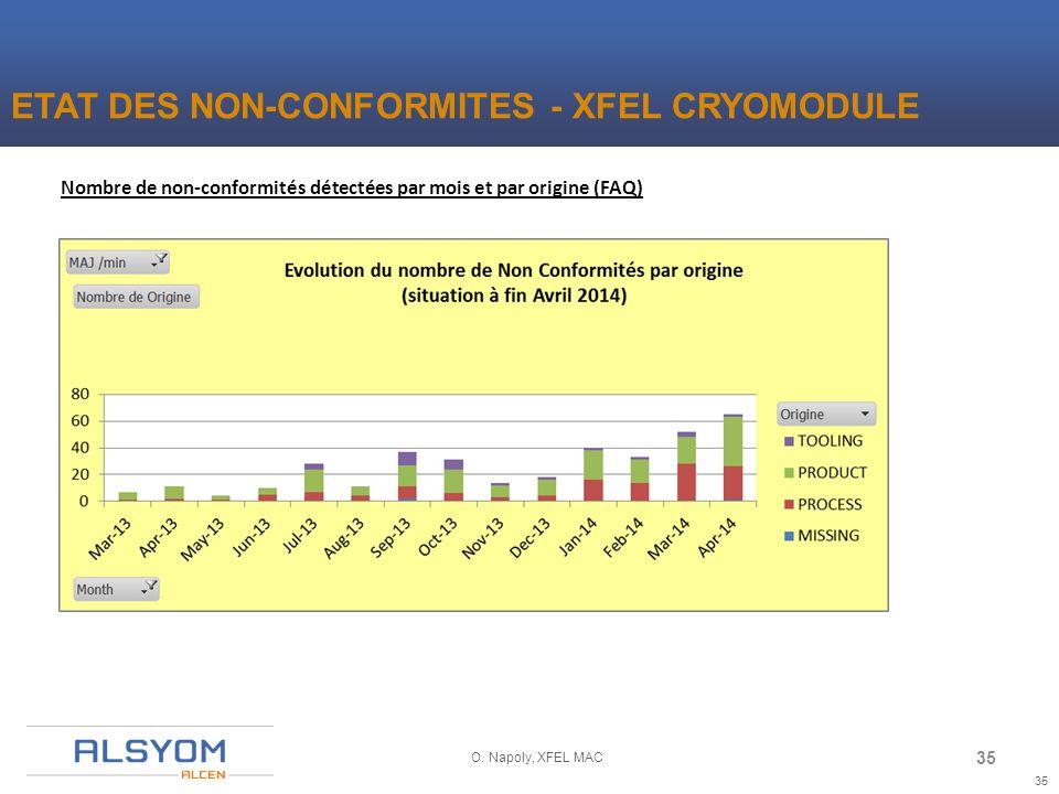 35 O. Napoly, XFEL MAC Nombre de non-conformités détectées par mois et par origine (FAQ) ETAT DES NON-CONFORMITES - XFEL CRYOMODULE 35