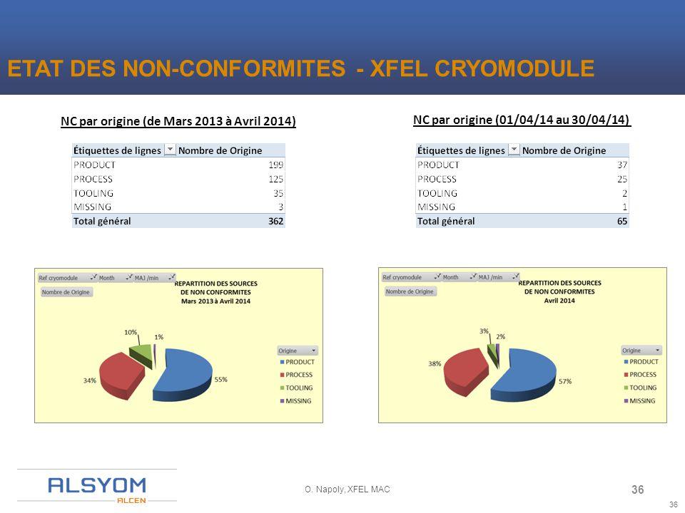 36 O. Napoly, XFEL MAC NC par origine (de Mars 2013 à Avril 2014) NC par origine (01/04/14 au 30/04/14) ETAT DES NON-CONFORMITES - XFEL CRYOMODULE 36
