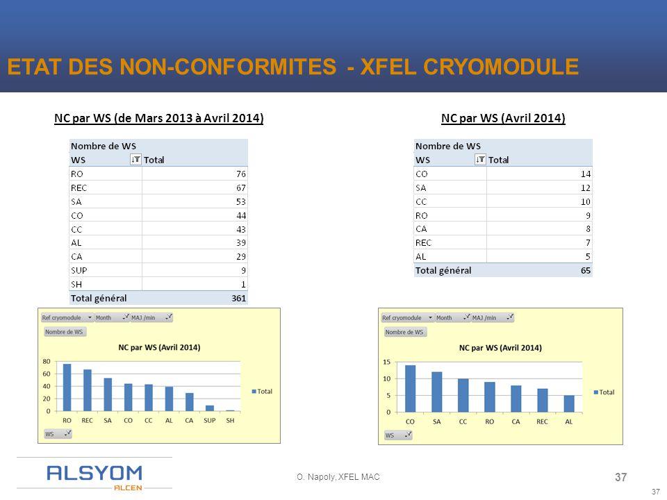 37 O. Napoly, XFEL MAC NC par WS (de Mars 2013 à Avril 2014)NC par WS (Avril 2014) ETAT DES NON-CONFORMITES - XFEL CRYOMODULE 37