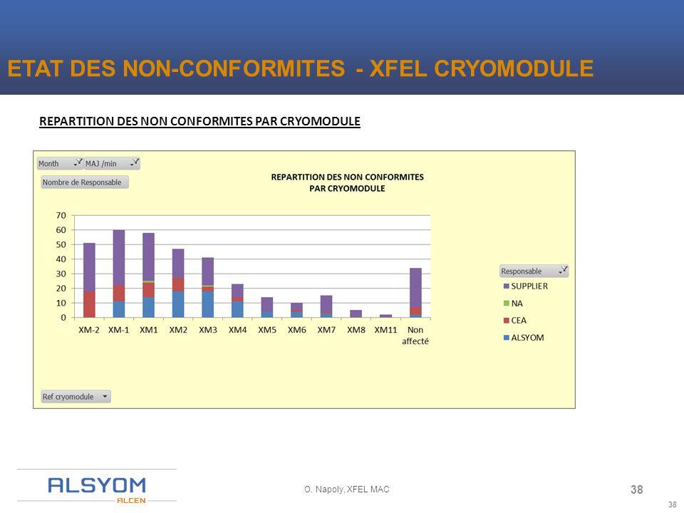 38 O. Napoly, XFEL MAC REPARTITION DES NON CONFORMITES PAR CRYOMODULE ETAT DES NON-CONFORMITES - XFEL CRYOMODULE 38