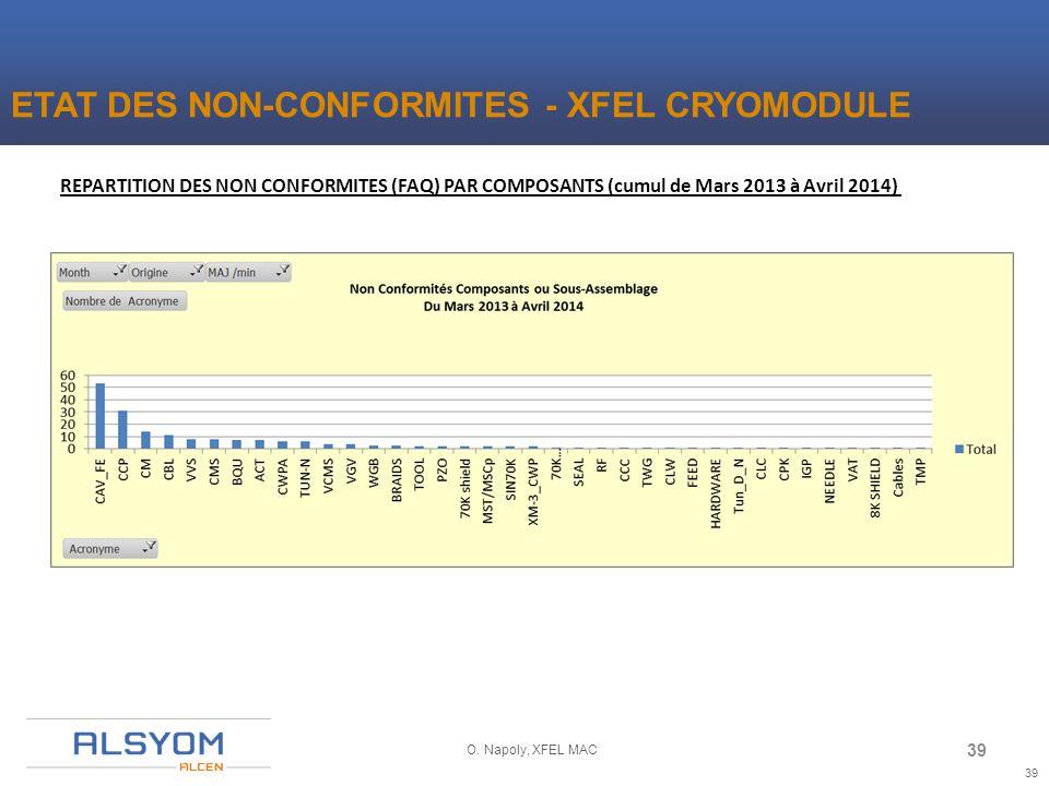 39 O. Napoly, XFEL MAC REPARTITION DES NON CONFORMITES (FAQ) PAR COMPOSANTS (cumul de Mars 2013 à Avril 2014) ETAT DES NON-CONFORMITES - XFEL CRYOMODU
