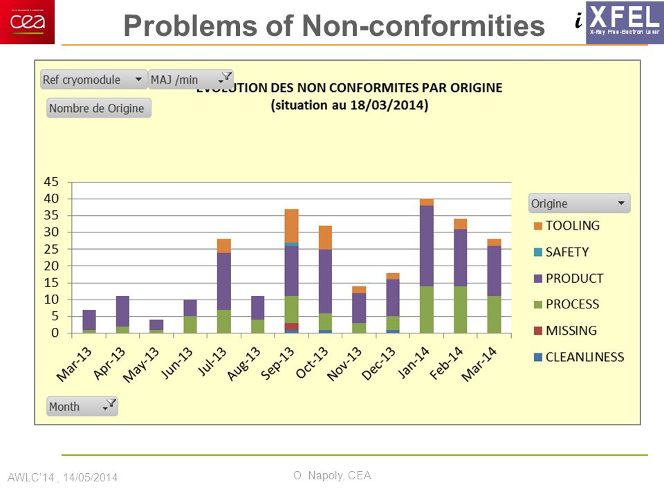 i Problems of Non-conformities AWLC'14, 14/05/2014 O. Napoly, CEA
