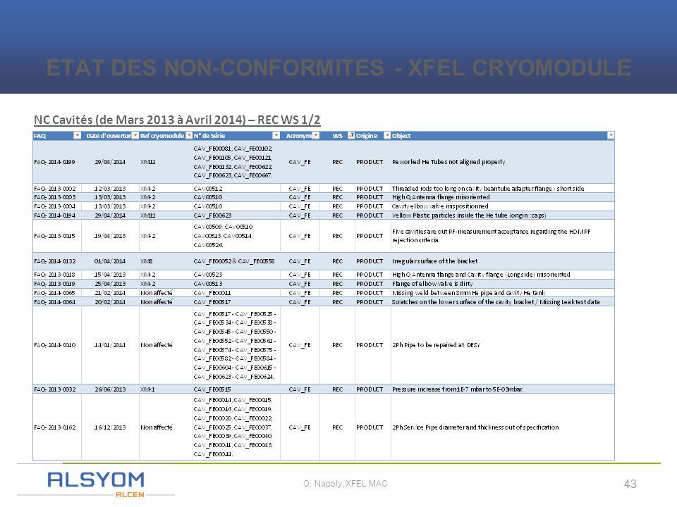 i 43 O. Napoly, XFEL MAC NC Cavités (de Mars 2013 à Avril 2014) – REC WS 1/2 ETAT DES NON-CONFORMITES - XFEL CRYOMODULE 43