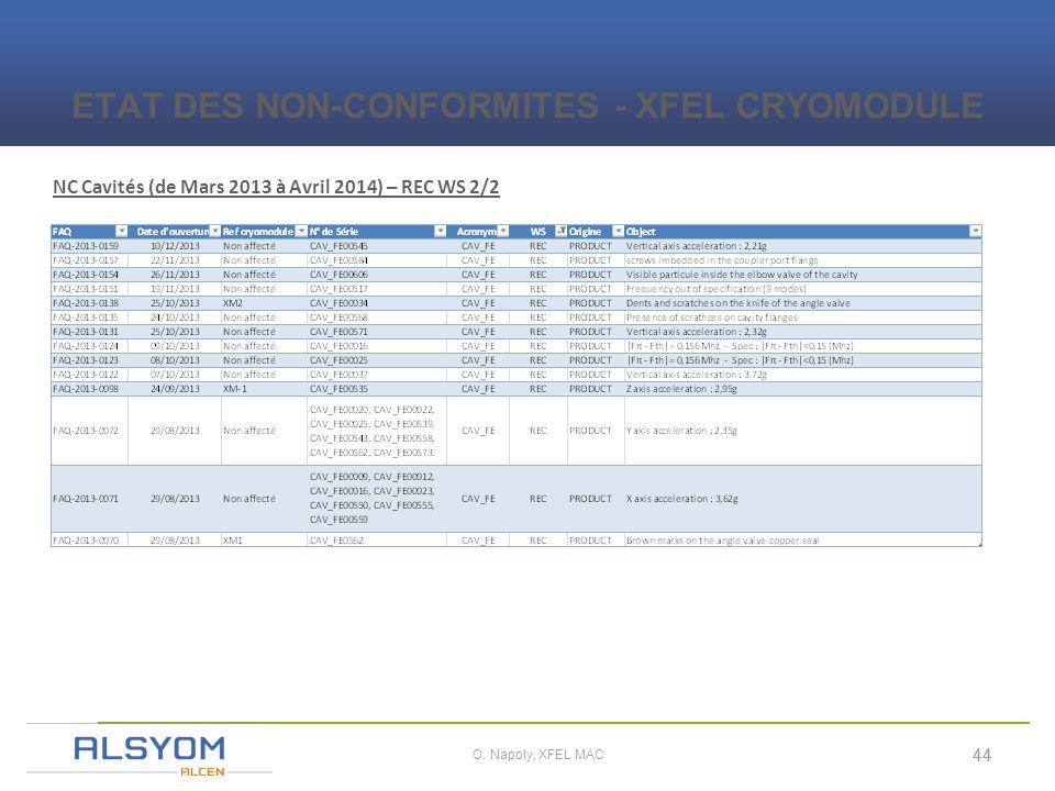 i 44 O. Napoly, XFEL MAC NC Cavités (de Mars 2013 à Avril 2014) – REC WS 2/2 ETAT DES NON-CONFORMITES - XFEL CRYOMODULE 44
