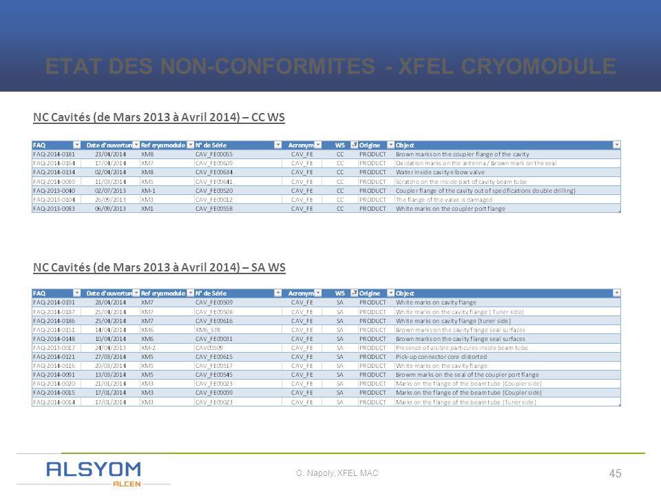 i 45 O. Napoly, XFEL MAC NC Cavités (de Mars 2013 à Avril 2014) – CC WS ETAT DES NON-CONFORMITES - XFEL CRYOMODULE NC Cavités (de Mars 2013 à Avril 20
