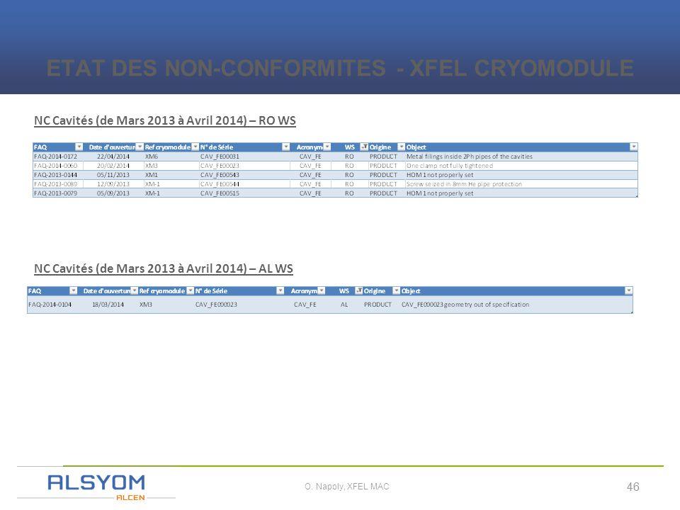 i 46 O. Napoly, XFEL MAC NC Cavités (de Mars 2013 à Avril 2014) – RO WS ETAT DES NON-CONFORMITES - XFEL CRYOMODULE NC Cavités (de Mars 2013 à Avril 20