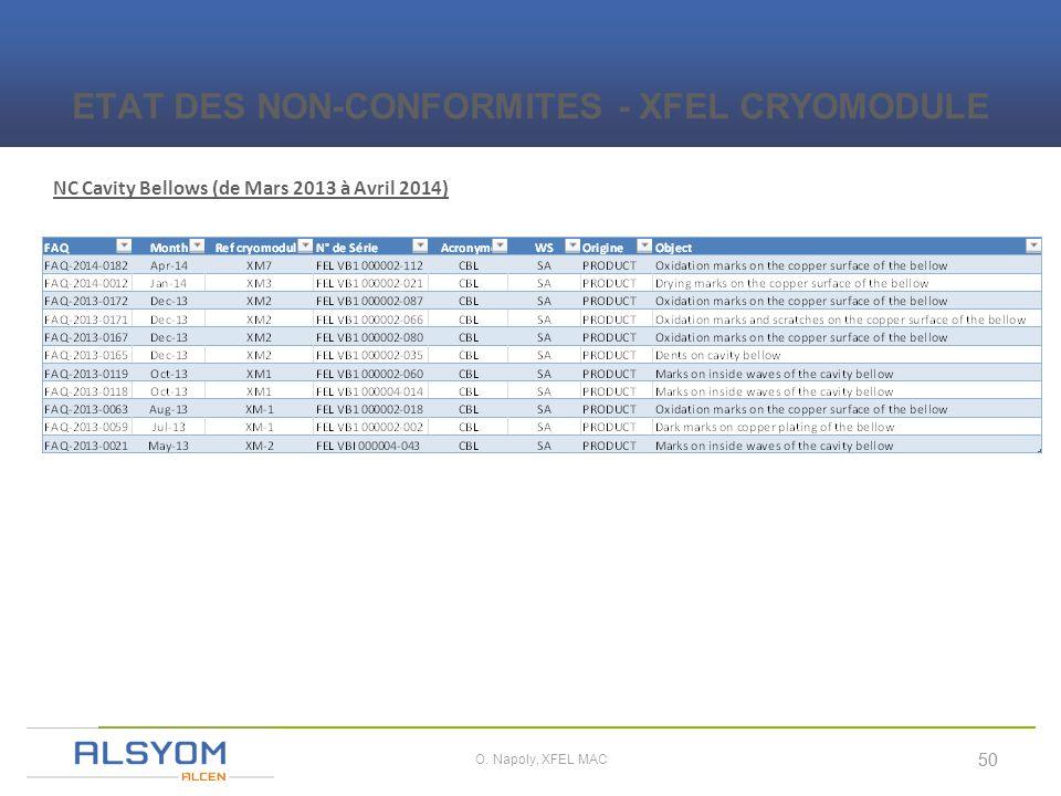 i 50 O. Napoly, XFEL MAC NC Cavity Bellows (de Mars 2013 à Avril 2014) ETAT DES NON-CONFORMITES - XFEL CRYOMODULE 50