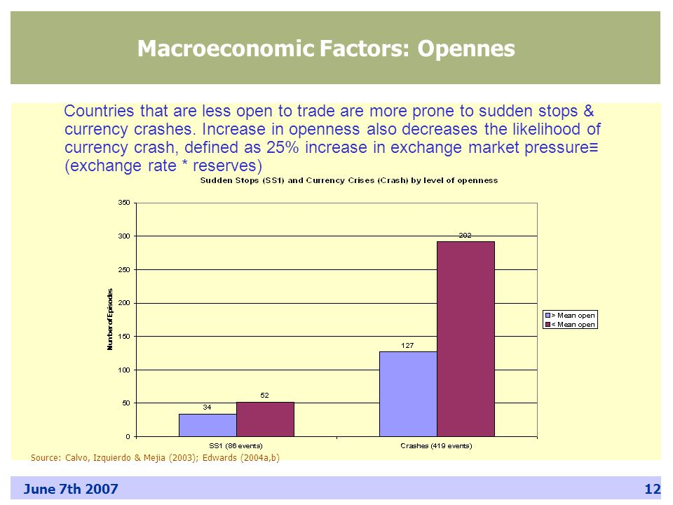 June 7th 200712 Countries that are less open to trade are more prone to sudden stops & currency crashes.