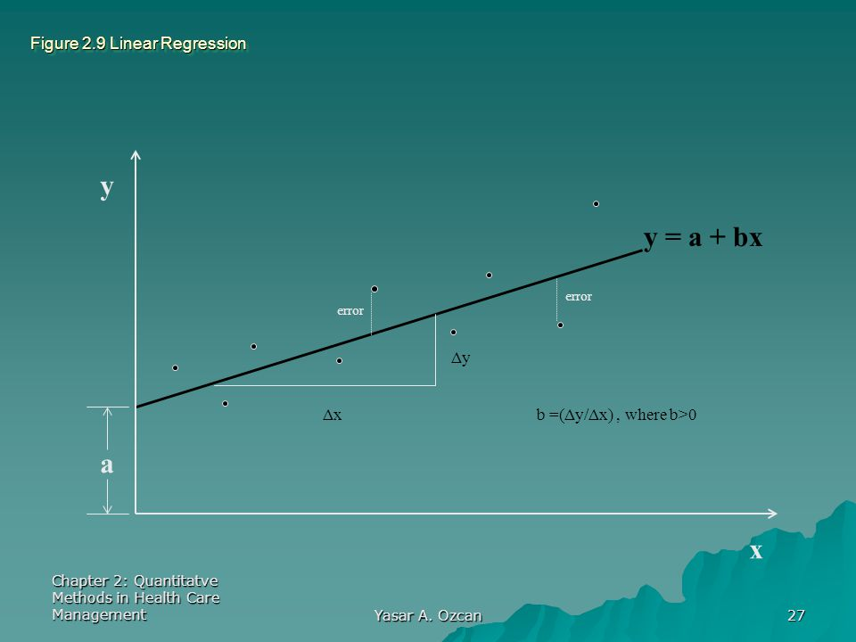 Chapter 2: Quantitatve Methods in Health Care Management Yasar A. Ozcan 27 Figure 2.9 Linear Regression y x y = a + bx a error ΔyΔy ΔxΔx b =(Δy/Δx), w