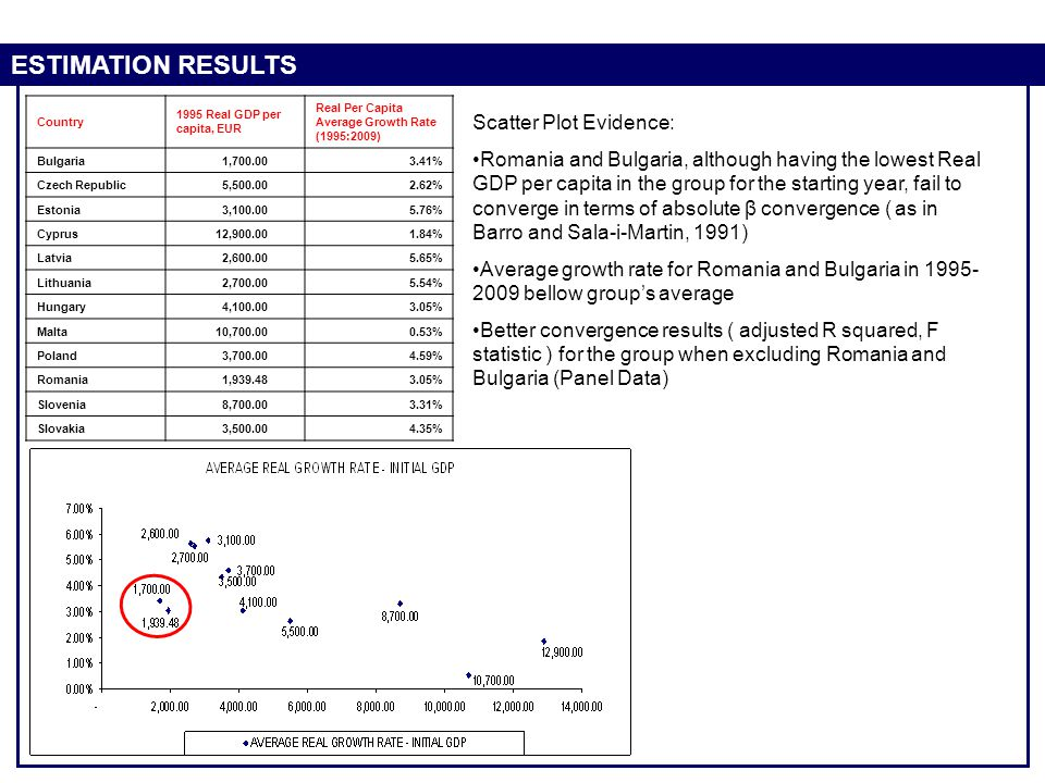 ESTIMATION RESULTS Country 1995 Real GDP per capita, EUR Real Per Capita Average Growth Rate (1995:2009) Bulgaria 1,700.003.41% Czech Republic 5,500.0
