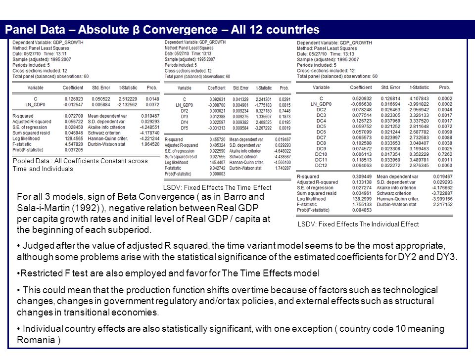 Panel Data – Absolute β Convergence – All 12 countries Pooled Data : All Coefficients Constant across Time and Individuals LSDV: Fixed Effects The Tim