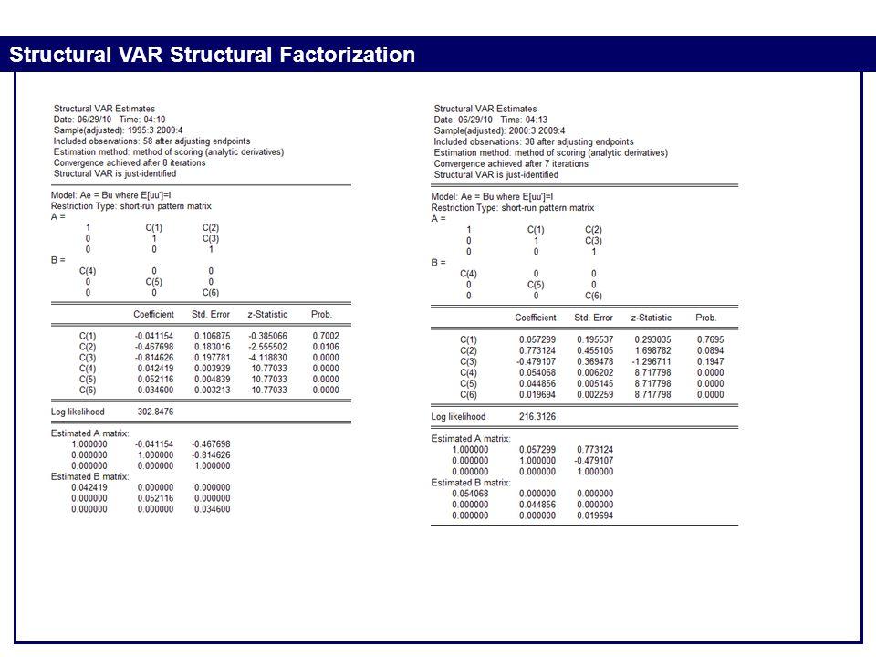 Structural VAR Structural Factorization