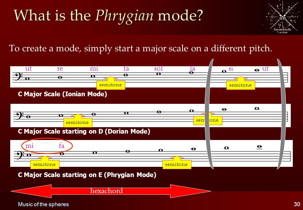 Music of the spheres30 What is the Phrygian mode? To create a mode, simply start a major scale on a different pitch. C Major Scale (Ionian Mode) C Maj