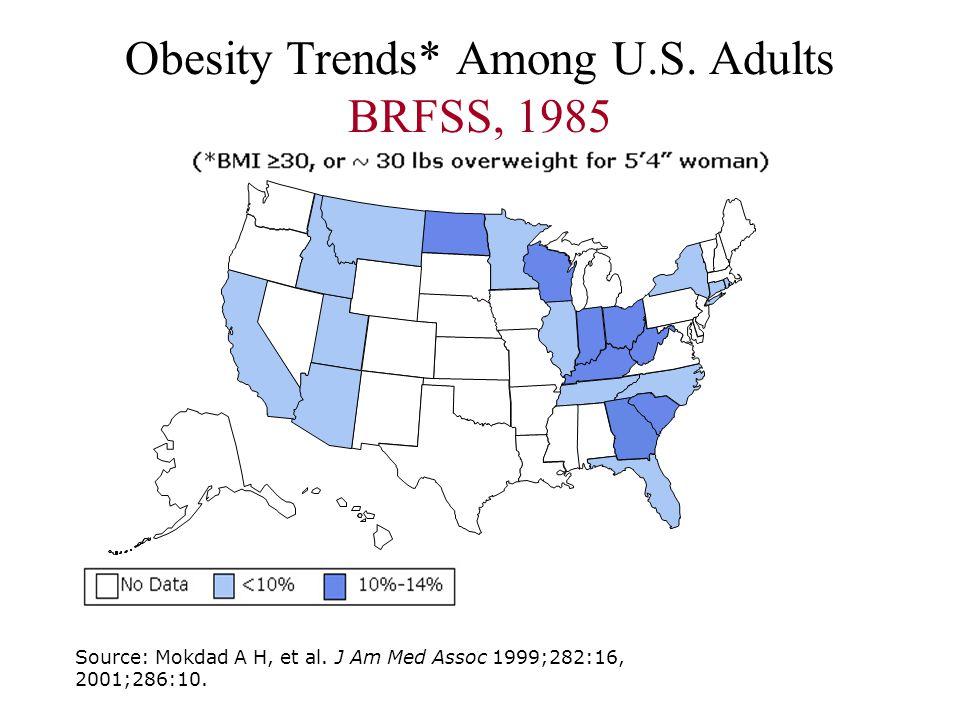 Obesity Trends* Among U.S. Adults BRFSS, 1985 Source: Mokdad A H, et al. J Am Med Assoc 1999;282:16, 2001;286:10.
