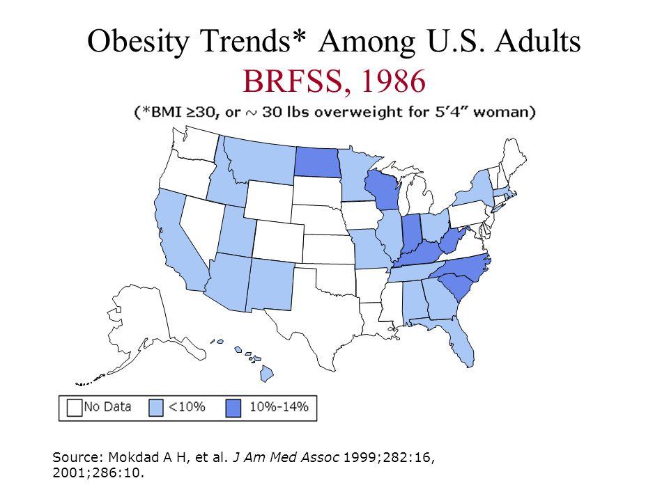 Obesity Trends* Among U.S. Adults BRFSS, 1986 Source: Mokdad A H, et al. J Am Med Assoc 1999;282:16, 2001;286:10.