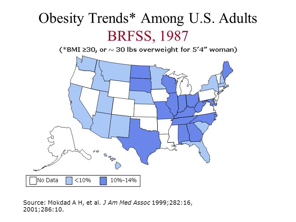 Obesity Trends* Among U.S. Adults BRFSS, 1987 Source: Mokdad A H, et al. J Am Med Assoc 1999;282:16, 2001;286:10.