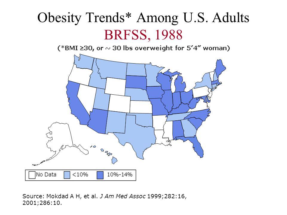 Obesity Trends* Among U.S. Adults BRFSS, 1988 Source: Mokdad A H, et al. J Am Med Assoc 1999;282:16, 2001;286:10.