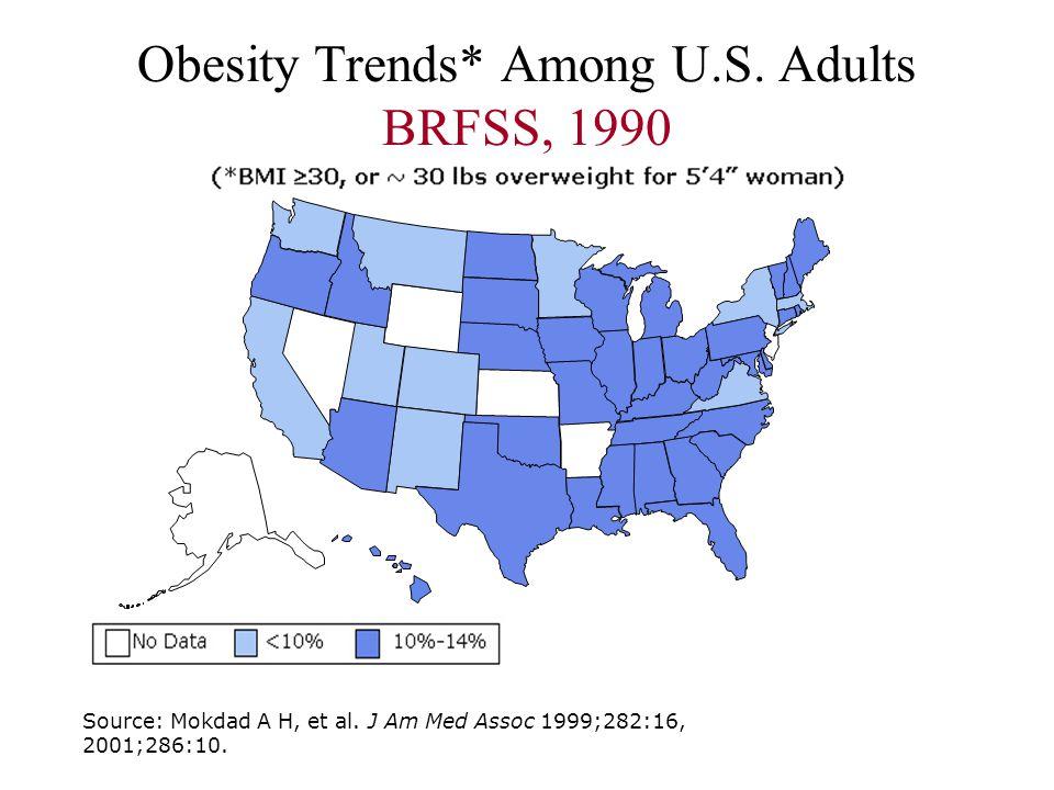Obesity Trends* Among U.S. Adults BRFSS, 1990 Source: Mokdad A H, et al. J Am Med Assoc 1999;282:16, 2001;286:10.
