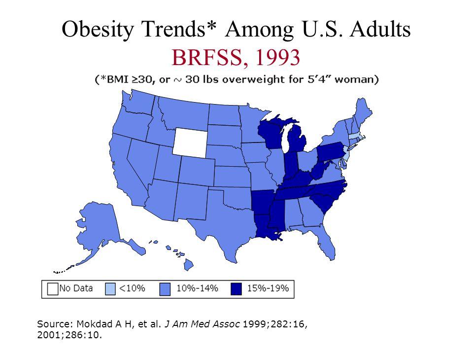Obesity Trends* Among U.S. Adults BRFSS, 1993 Source: Mokdad A H, et al. J Am Med Assoc 1999;282:16, 2001;286:10.