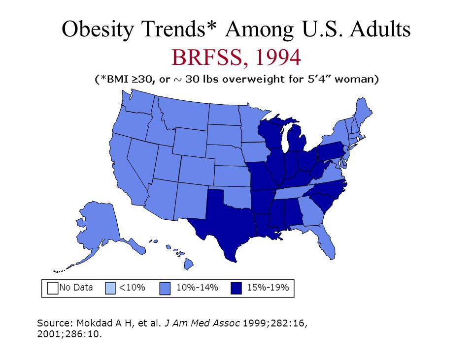 Obesity Trends* Among U.S. Adults BRFSS, 1994 Source: Mokdad A H, et al. J Am Med Assoc 1999;282:16, 2001;286:10.
