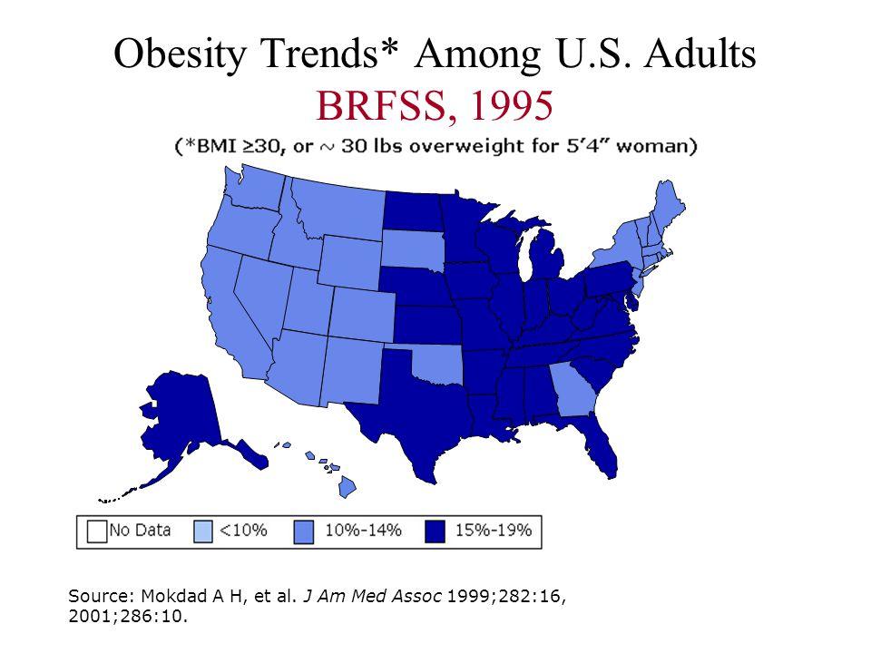 Obesity Trends* Among U.S. Adults BRFSS, 1995 Source: Mokdad A H, et al. J Am Med Assoc 1999;282:16, 2001;286:10.