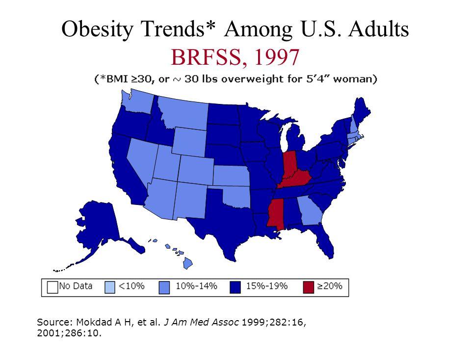 Obesity Trends* Among U.S. Adults BRFSS, 1997 Source: Mokdad A H, et al. J Am Med Assoc 1999;282:16, 2001;286:10.
