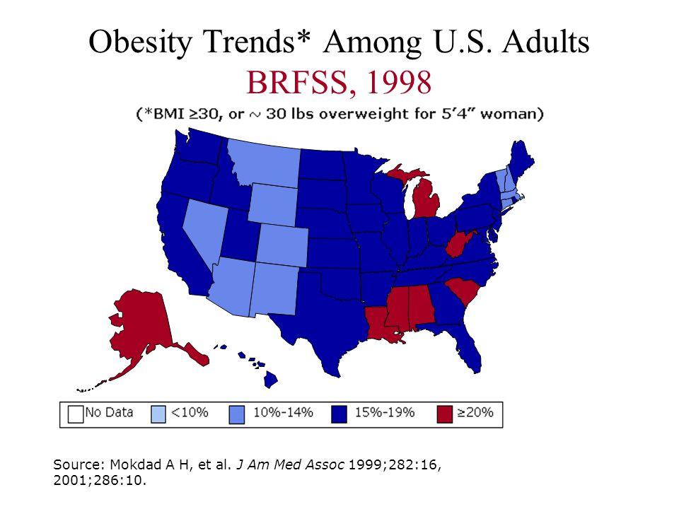 Obesity Trends* Among U.S. Adults BRFSS, 1998 Source: Mokdad A H, et al. J Am Med Assoc 1999;282:16, 2001;286:10.