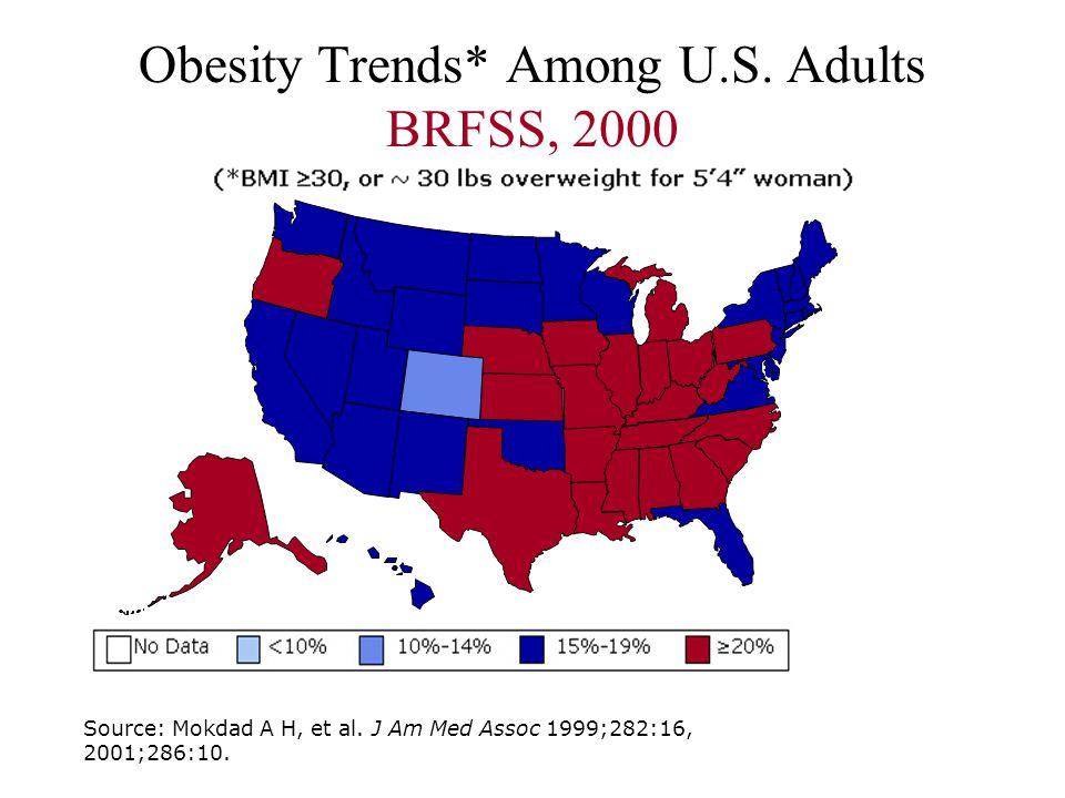 Obesity Trends* Among U.S. Adults BRFSS, 2000 Source: Mokdad A H, et al. J Am Med Assoc 1999;282:16, 2001;286:10.