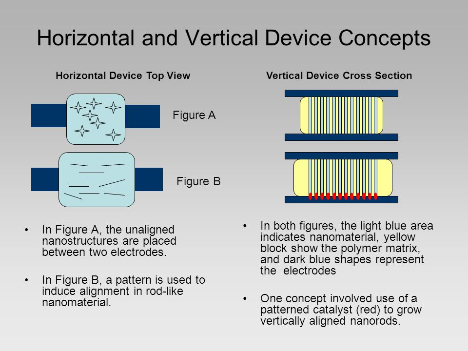 Horizontal and Vertical Device Concepts In Figure A, the unaligned nanostructures are placed between two electrodes.