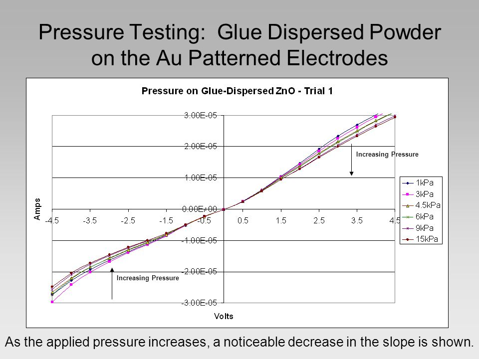 Pressure Testing: Glue Dispersed Powder on the Au Patterned Electrodes As the applied pressure increases, a noticeable decrease in the slope is shown.