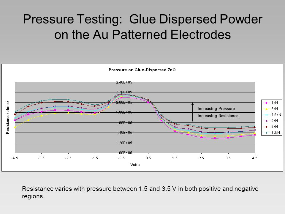 Pressure Testing: Glue Dispersed Powder on the Au Patterned Electrodes Resistance varies with pressure between 1.5 and 3.5 V in both positive and negative regions.
