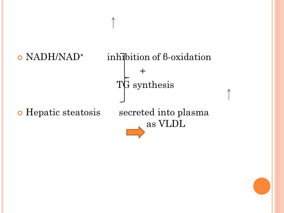 NADH/NAD ⁺ inhibition of β-oxidation + TG synthesis Hepatic steatosis secreted into plasma as VLDL