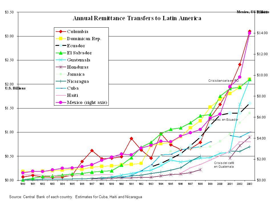 Source: Central Bank of each country. Estimates for Cuba, Haiti and Nicaragua Crisis bancaria en RD Crisis ec. en Ecuador Crisis del café en Guatemala
