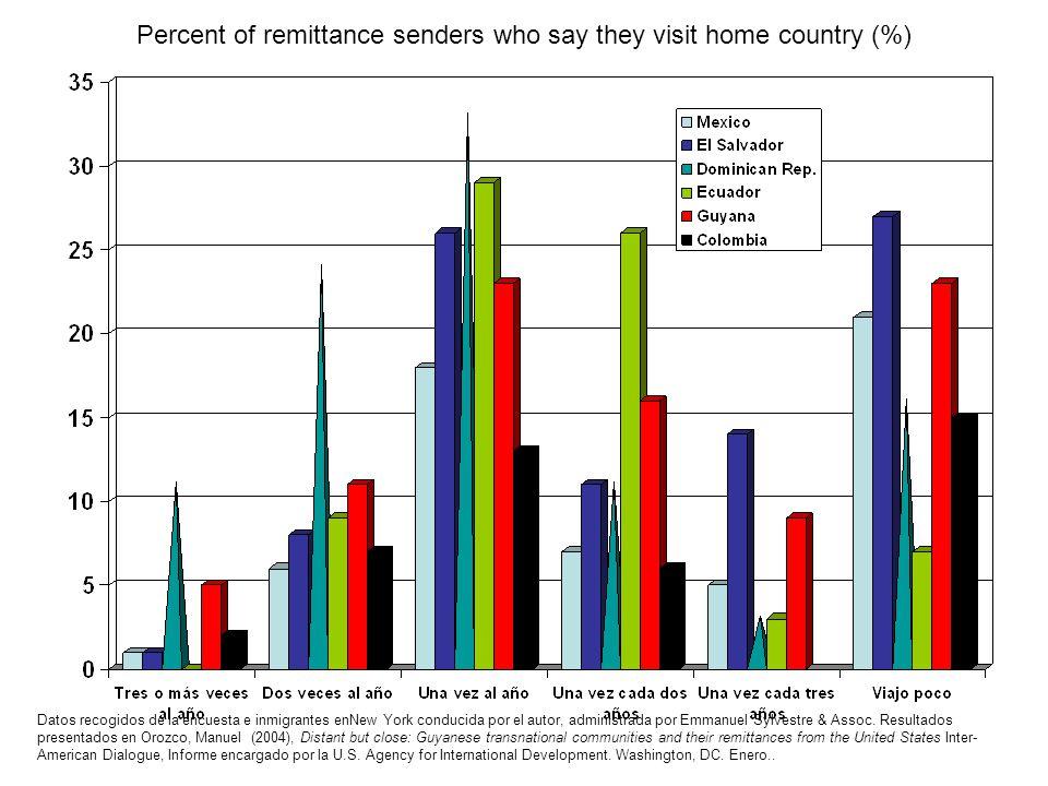 Percent of remittance senders who say they visit home country (%) Datos recogidos de la encuesta e inmigrantes enNew York conducida por el autor, admi