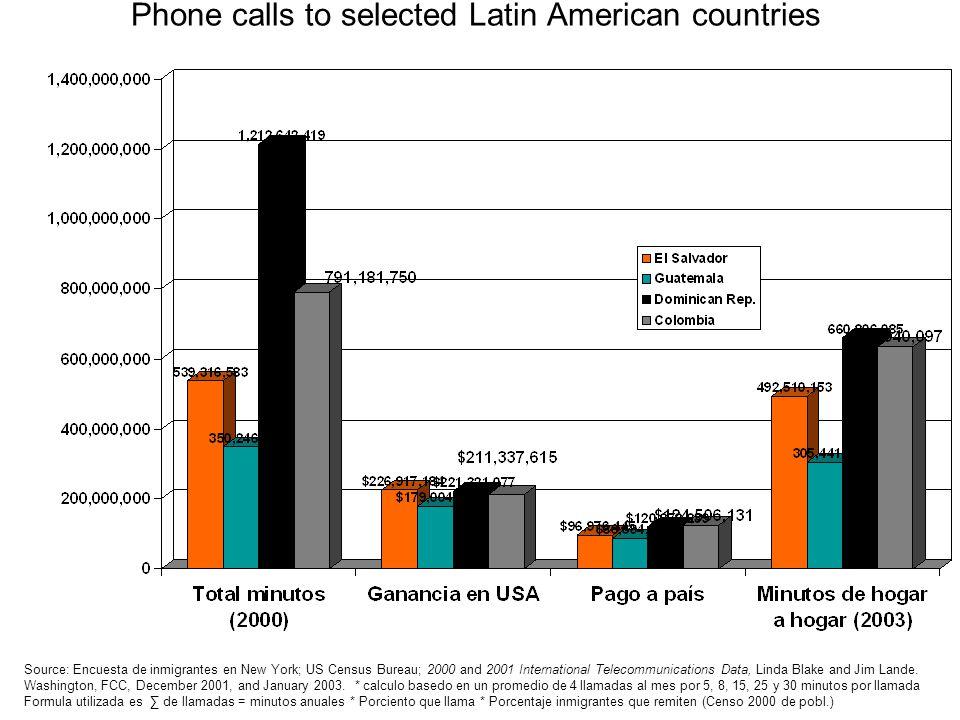 Phone calls to selected Latin American countries Source: Encuesta de inmigrantes en New York; US Census Bureau; 2000 and 2001 International Telecommun