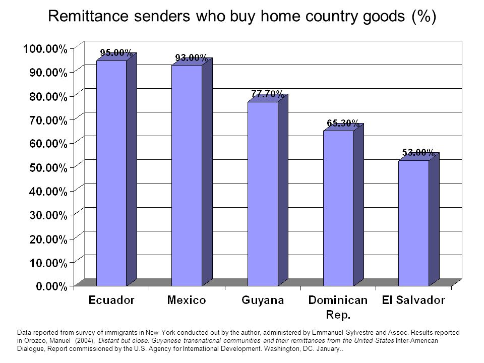 Remittance senders who buy home country goods (%) Data reported from survey of immigrants in New York conducted out by the author, administered by Emmanuel Sylvestre and Assoc.